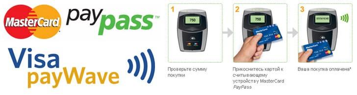 Банковские карты с технологией PayPass (Пэй Пасс) и payWave (Пэй Вейв)