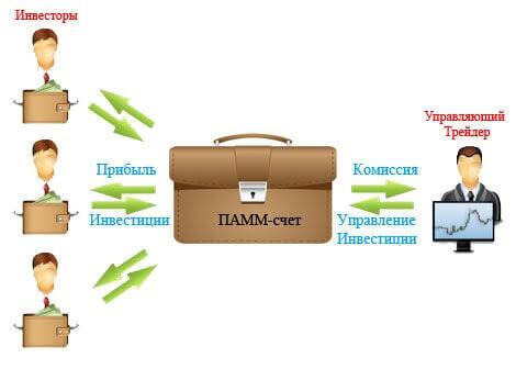 Что такое ПАММ-счет