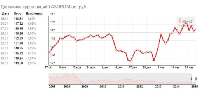 Динамика акций Газпрома