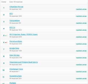 Рейтинг банков на нашем сайте