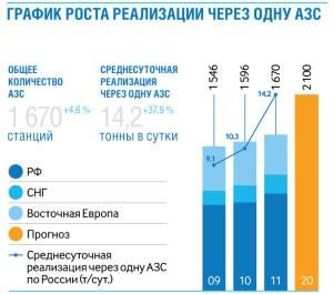 статистика заправка ГазпромНефть
