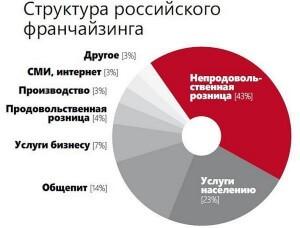 статистика франчайзинга в России