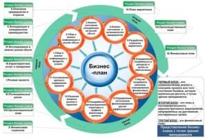 Структурная модель бизнес-плана