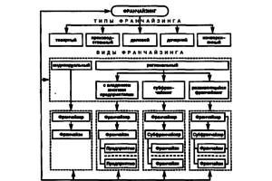 Типы и виды франчайзинга