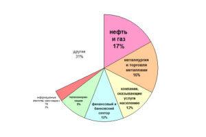 Долевое соотношение основных российских отраслей