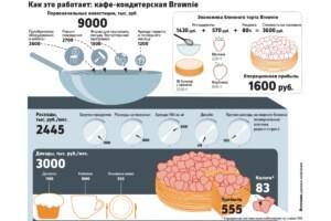 Пример рентабельности кондитерской Brownie
