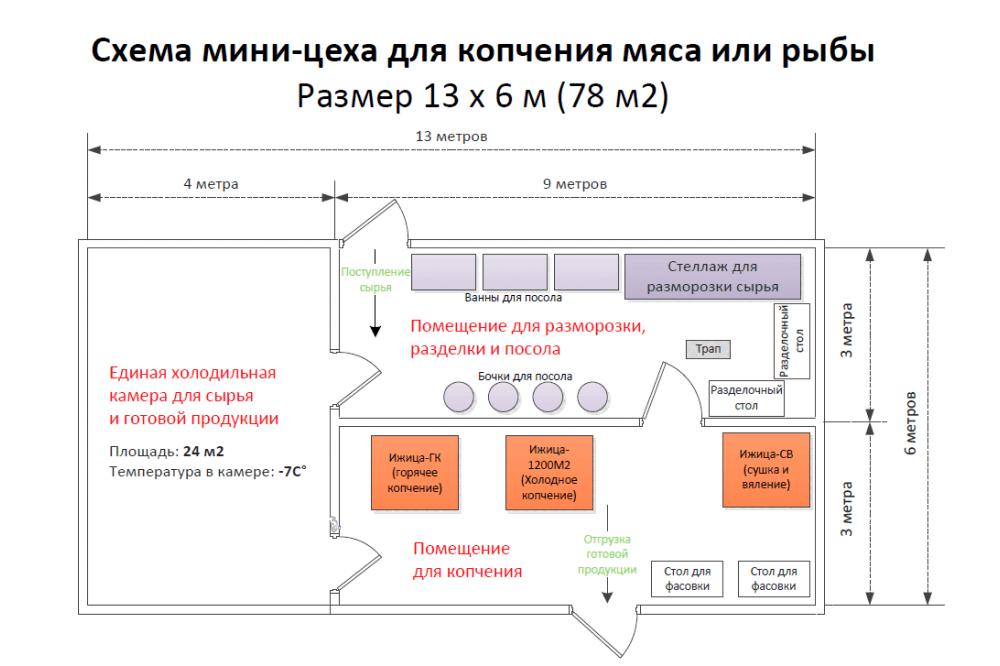 Бизнес План Колбасного Цеха Оборудование