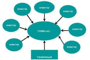 Принципиальная схема ПАММ-счета